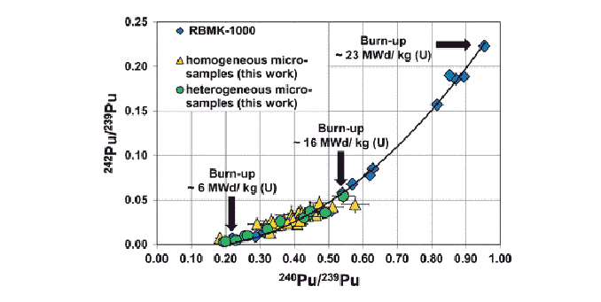 Spatially resolved measurements of plutonium isotopes in environmental particle samples (MC-ICP-MS)