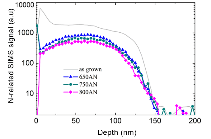 SIMS depth profiling of Nitrogen doping in Cu2O