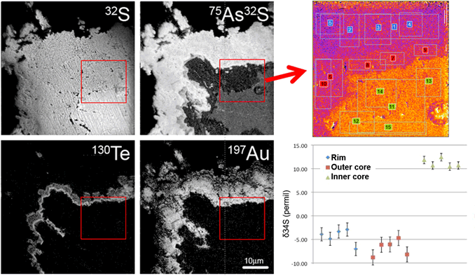 Revealing invisible gold in pyrite with NanoSIMS sulfur isotope analyses