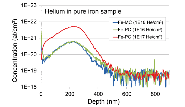 Helium in nuclear reactor - SIMS depth profile