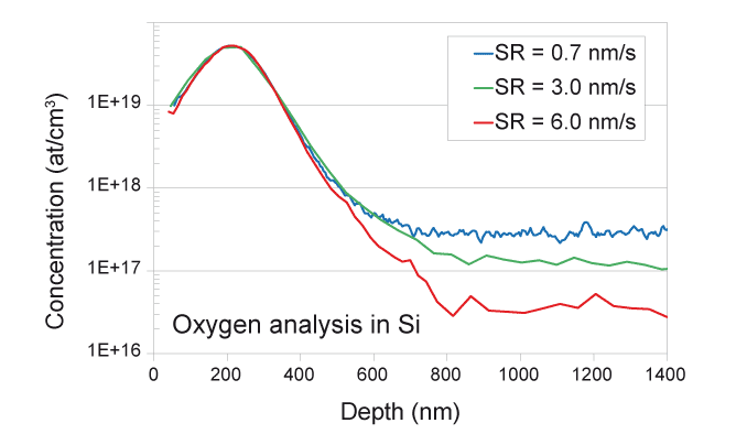 Impurity control with SIMS - O depth profile in Si
