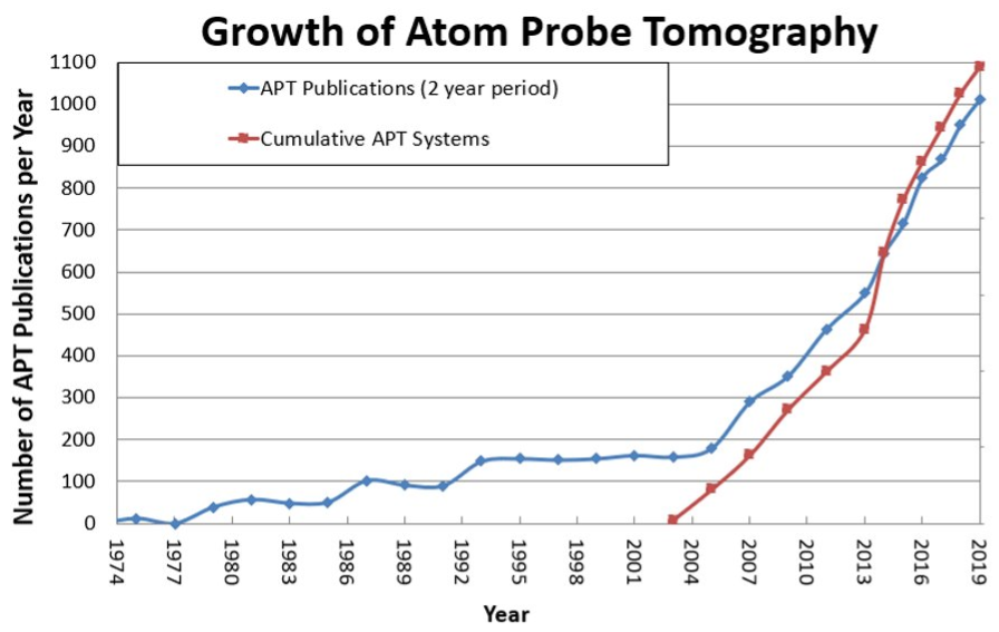 Growth of Atom Probe Tomography publications