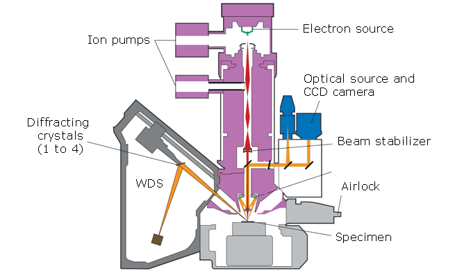 EPMA technique schematic