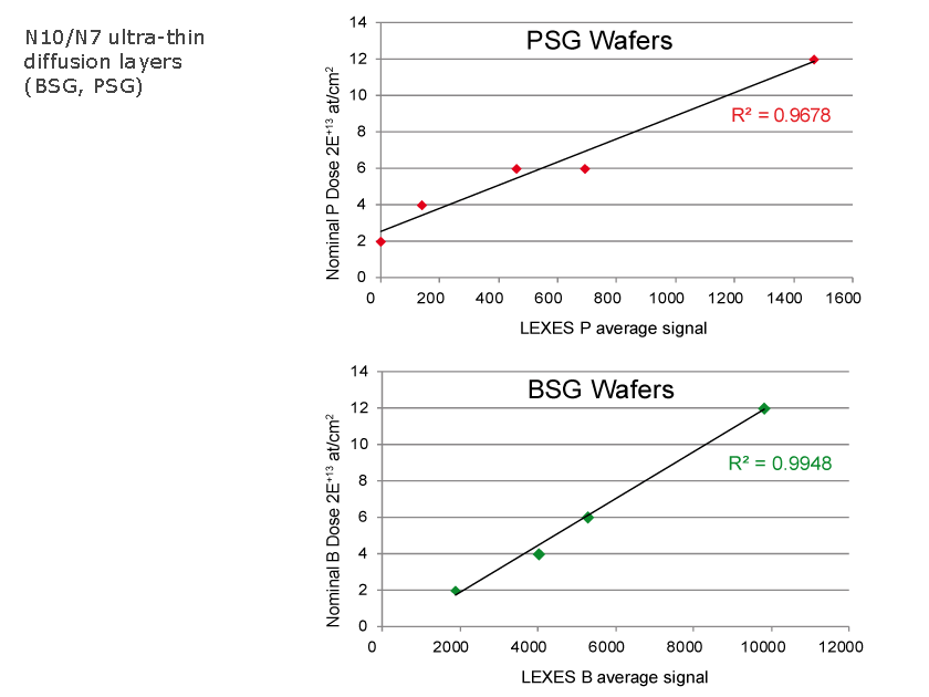Metrology of PSG - BSG ultra-thin layers with EX-300
