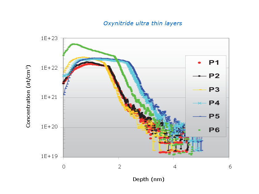 SIMS 4550 ultra thin layer analysis in oxynitride